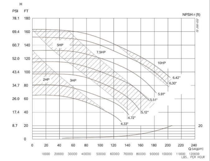 Pump Curve with Additional Information