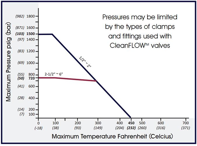 SVF-SB79-Pressure-Temperature-Chart