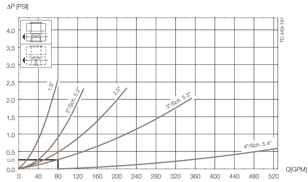 Unique-Basic-Pressure-Drop-Capacity-Diagram