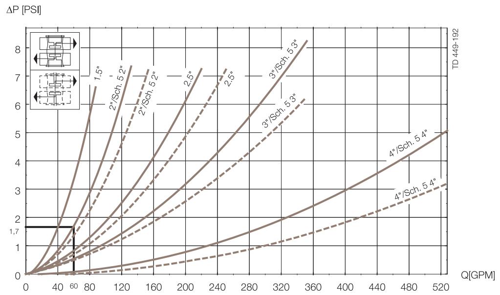 Unique-Basic-Pressure-Drop-Capacity-Diagram PSI