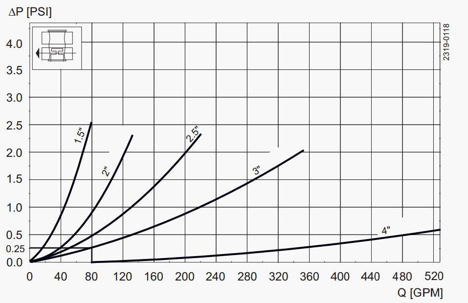 Unique-Mixproof-CP-3-Pressure-Drop-Capacity-Diagram 4