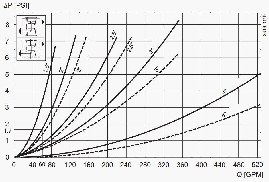 Unique-Mixproof-CP-3-Pressure-Drop-Capacity-Diagram 5