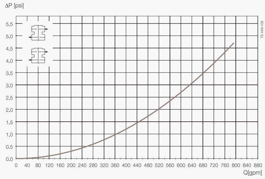 Unique-Mixproof-CP-3-Pressure-Drop-Capacity-Diagram 7