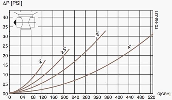 Unique-TO-Pressure-Drop-Capacity-Diagram-A