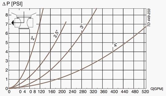 Unique-TO-Pressure-Drop-Capacity-Diagram-B