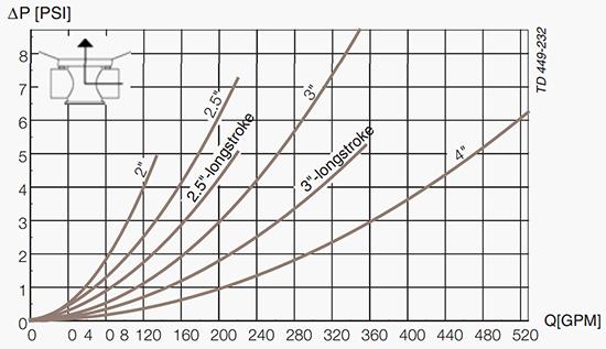 Unique-TO-Pressure-Drop-Capacity-Diagram-C