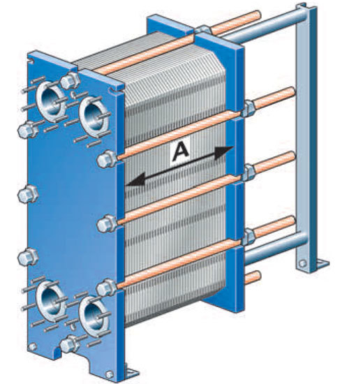 Types of Heat Exchangers - Rod Hold Together