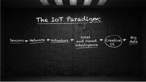 IoT Paradigm