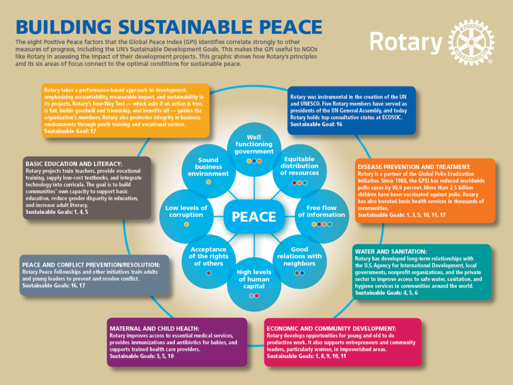 Rotary-Peace_Hub-Spoke_Graphic_SocialMedia