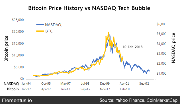 Bitcoin NASDAQ bubble
