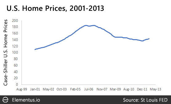 Housing bubble 2007