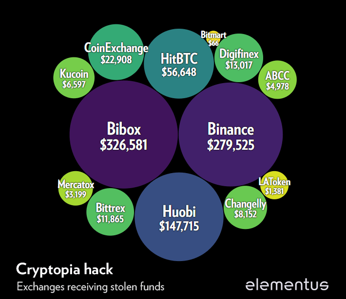 Cryptopia hack - how much was sent to each exchange