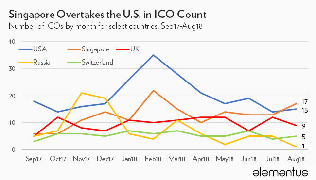 ico fundraising by country, august 2018