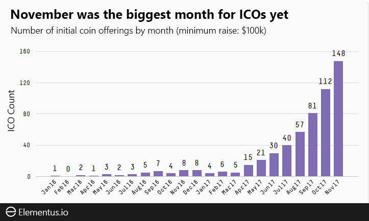 ICO count by month