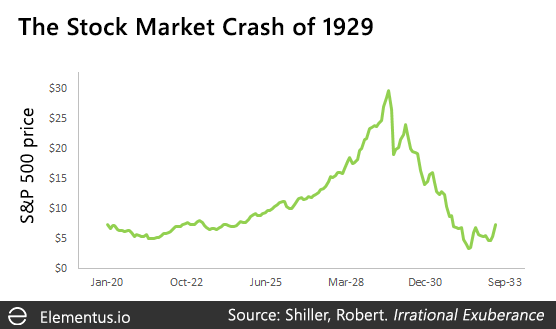 Stock market bubble 1929
