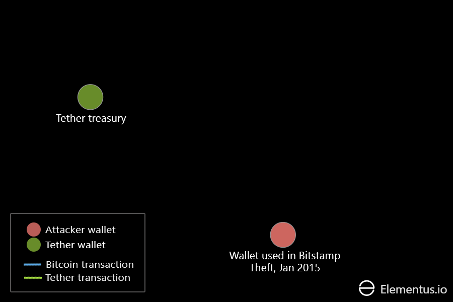Tether treasury wallet and Bitstamp attacker