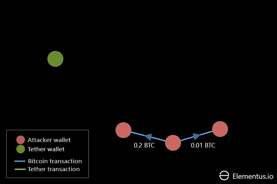Tether attacker transfers bitcoin