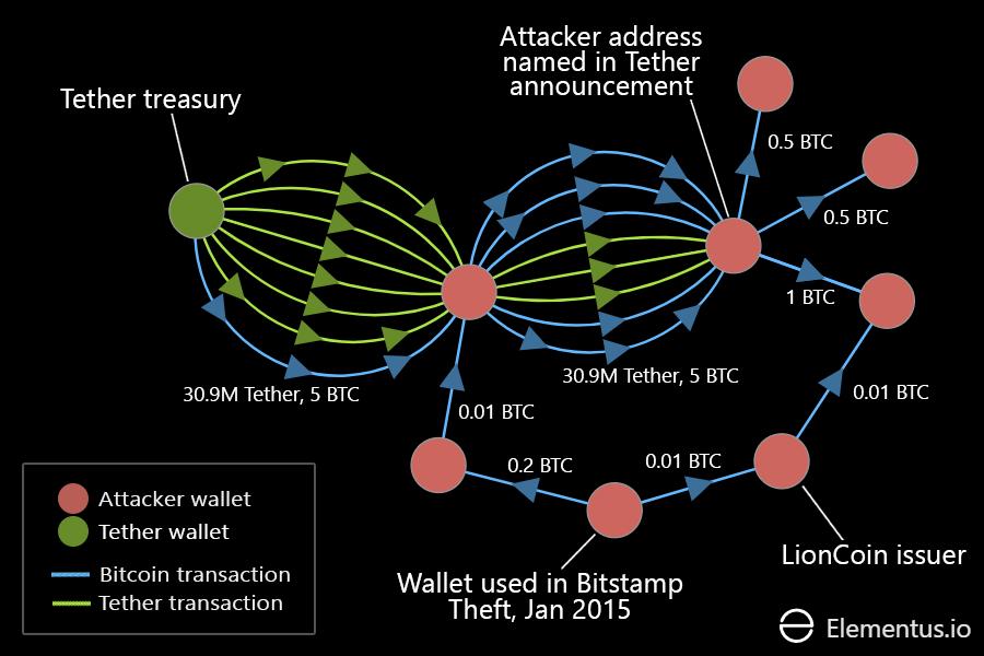 Tether hack data visualization
