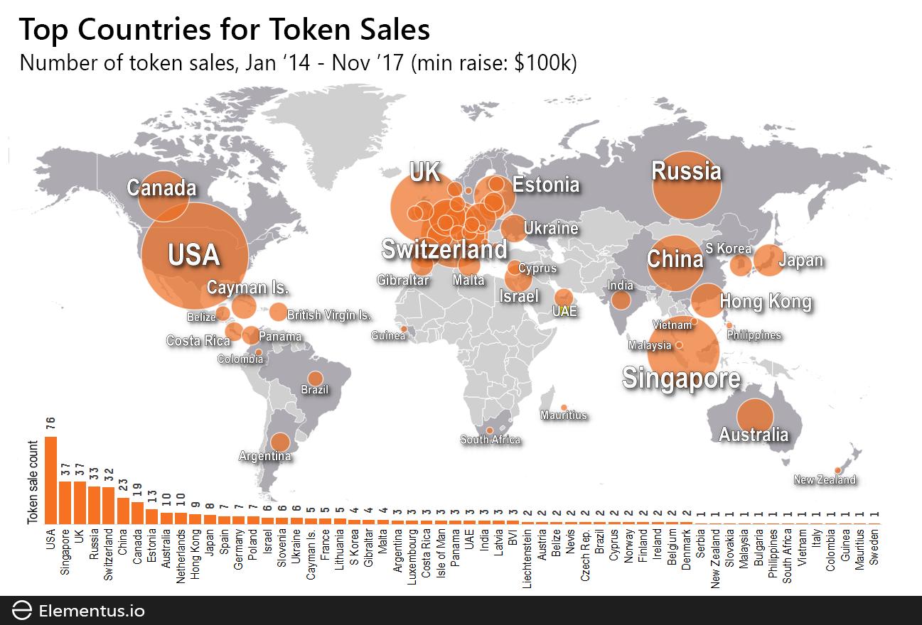 token sales Europe