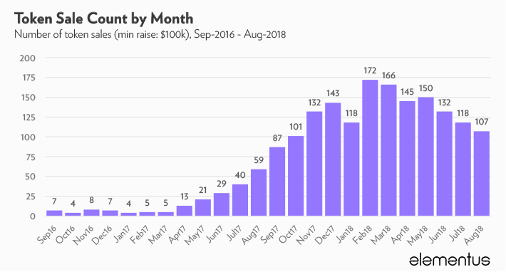 ico count, august 2018