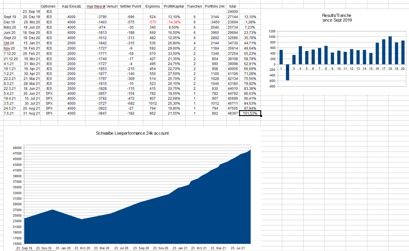 Live Trade Performance in $24,000 Account Image