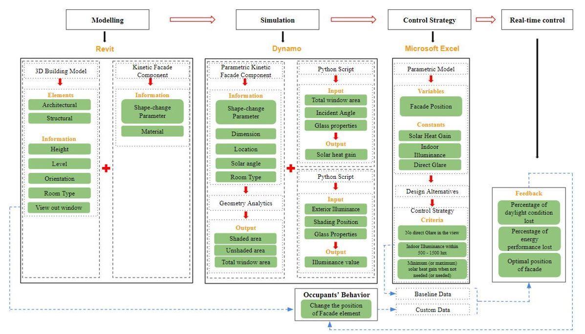 Figure 1: BIM-based detailed workflow