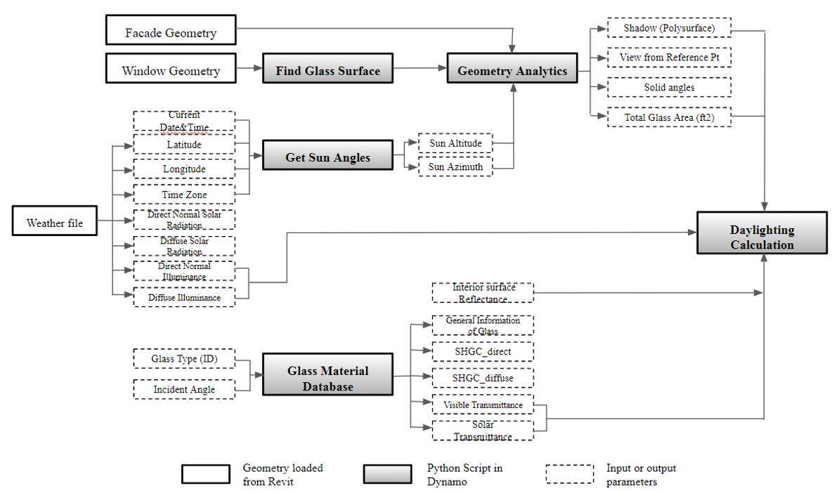 Figure 3: Workflow of Daylighting Calculation