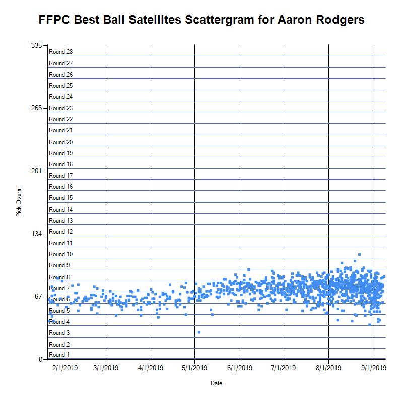 FFPC Best Ball ADP July – FFPC Data Warehouse