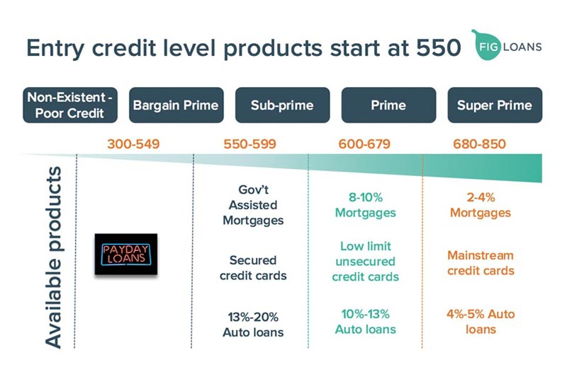 credit products