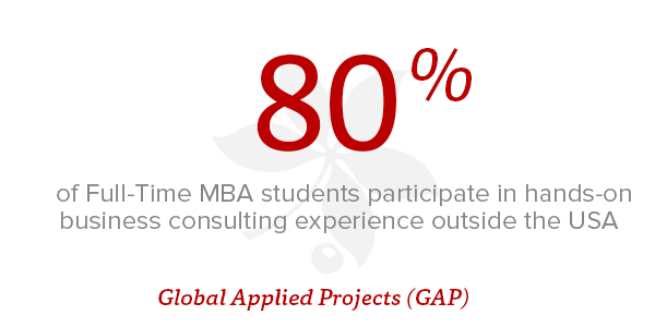 80% of Full-Time MBA students participate in hands-on business consulting experience outside the USA