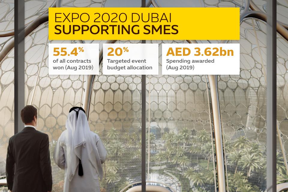 Source: Expo 2020 Dubai