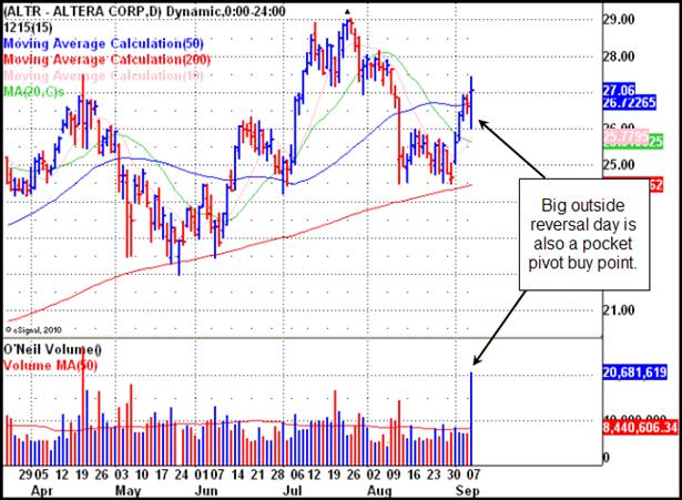 Altera Corp. (ALTR) Gilmo Report Chart