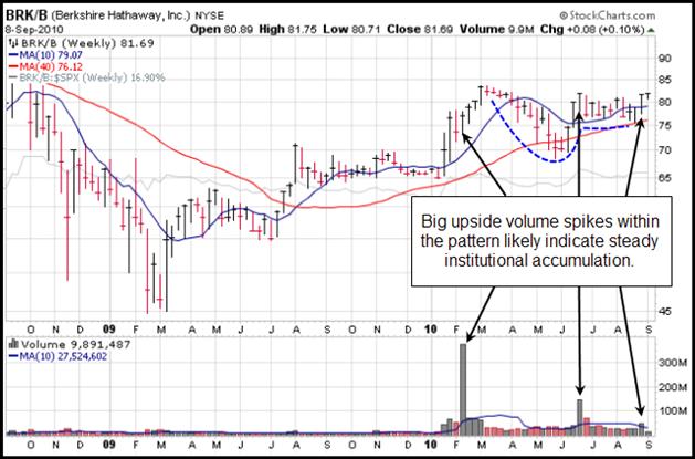 Berkshire Hathaway, Inc. (BRKB) Gilmo Report Chart
