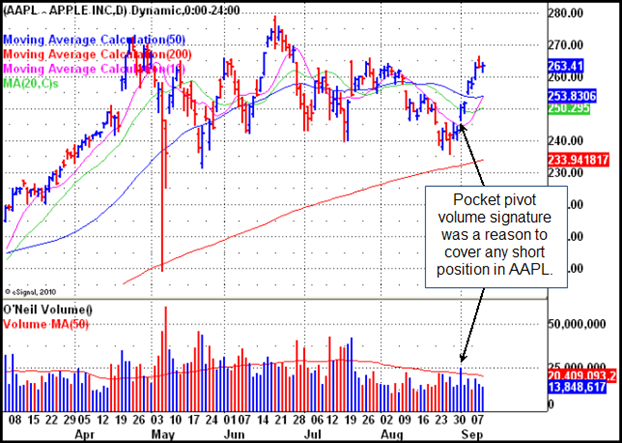 AAPL Gilmo Report Chart