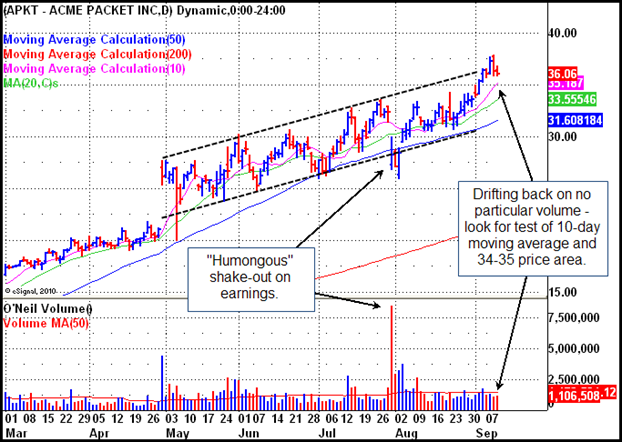 Acme Packet (APKT) Gilmo Report Chart