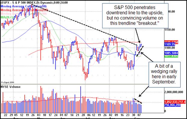 S&P 500 Index Gilmo Report Chart