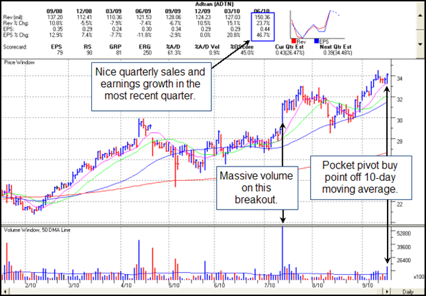 Adtran (ADTN) Gilmo Report Chart