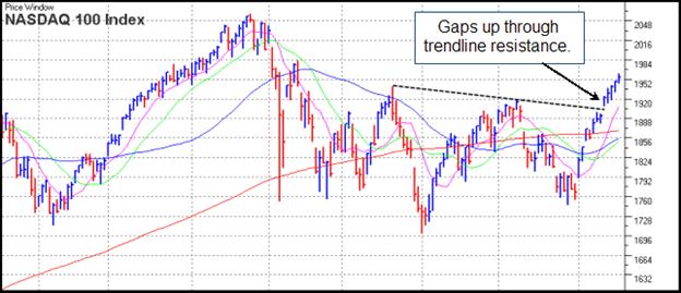 NASDAQ 100 Gilmo Report Chart