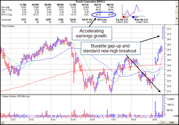 Oracle Corp. (ORCL) Gilmo Report Chart