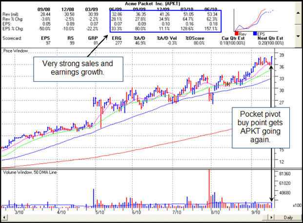 Acme Packet's (APKT) Gilmo Report Chart