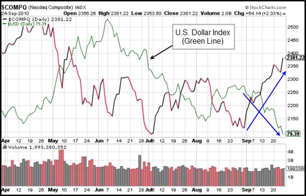 NASDAQ Composite Index Gilmo Report Chart