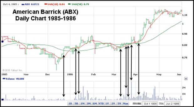 American Barrick (ABX) 1985 Gilmo Report Chart