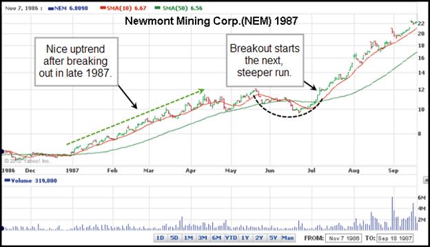 Newmont Mining Corp. (NEM) 1987 Gilmo Report Chart
