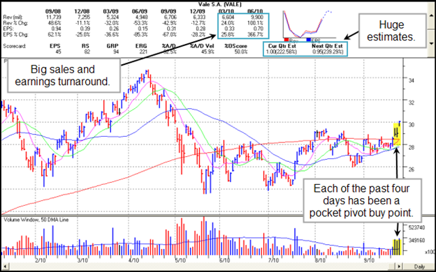 Vale S.A. (VALE) Gilmo Report Chart