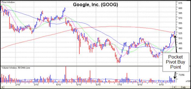 Google, Inc. (GOOG) Gilmo Report Chart