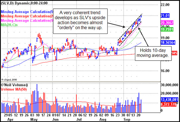 iShares Silver Trust (SLV), Gilmo Report Chart