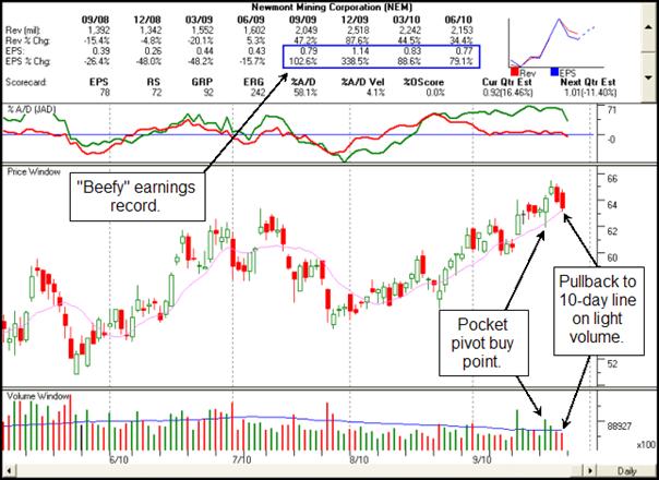 Newmont Mining Corp. (NEM) Gilmo Report Chart