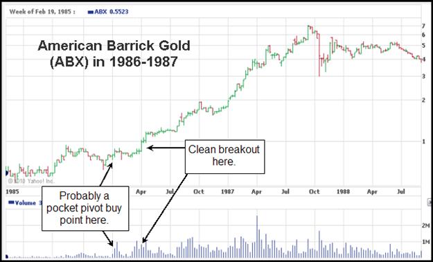 American Barrick (ABX) 1986 Gilmo Report Chart