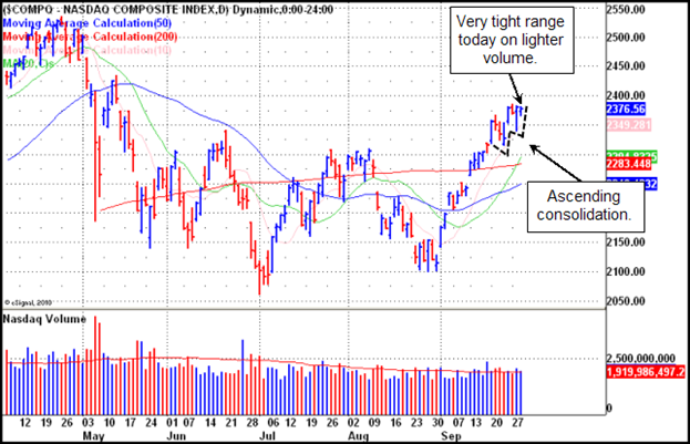 NASDAQ Composite Gilmo Report Chart