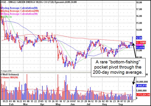 Yingli Green Energy Holding Co. (YGE) Gilmo Report Chart
